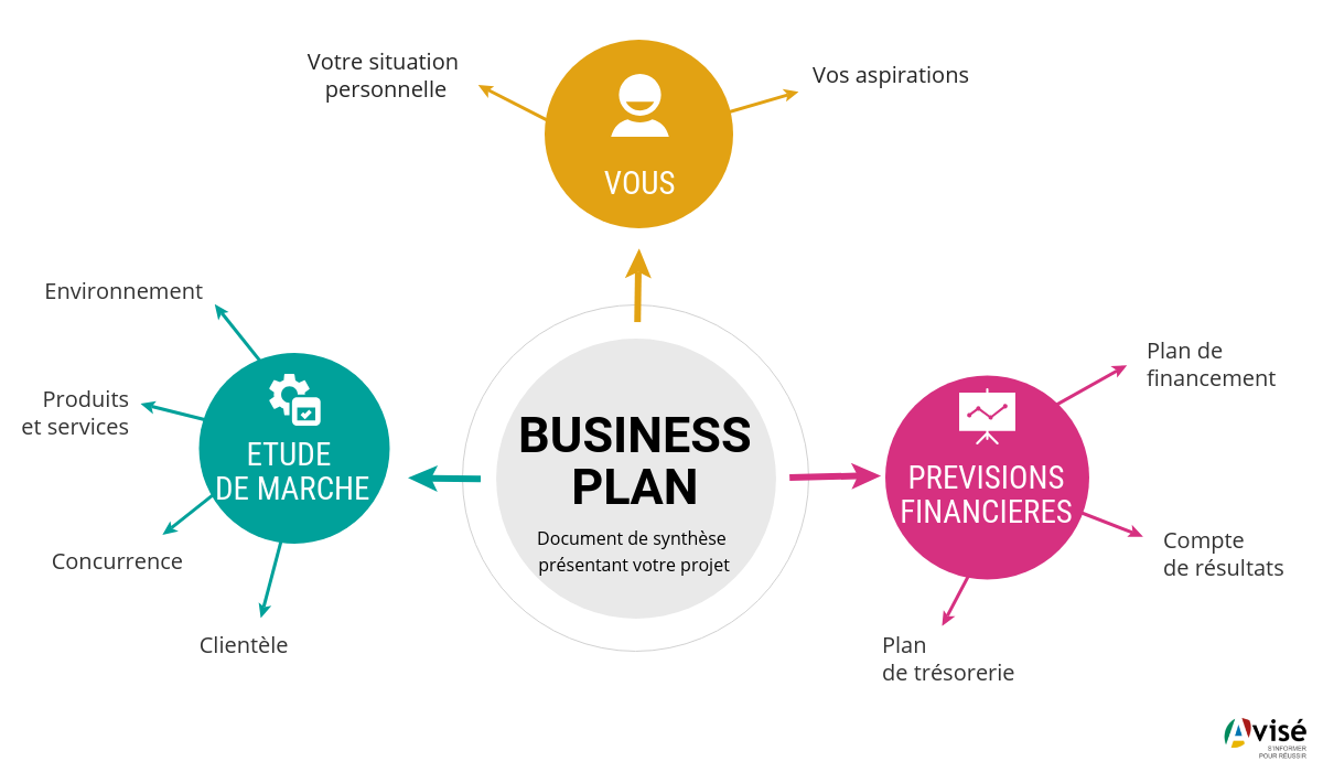 Schéma du business plan